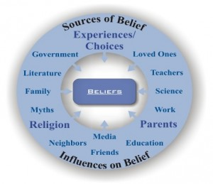 Blog article - Taking Action Part 2 Sources of Belief Cropped